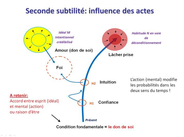 Une conférence sur la nature de la réalité  La synchronicité: un pont entre l'âme et la science Slide24