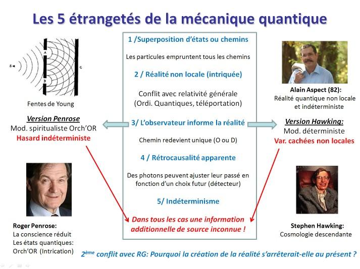 Une conférence sur la nature de la réalité  La synchronicité: un pont entre l'âme et la science Slide7